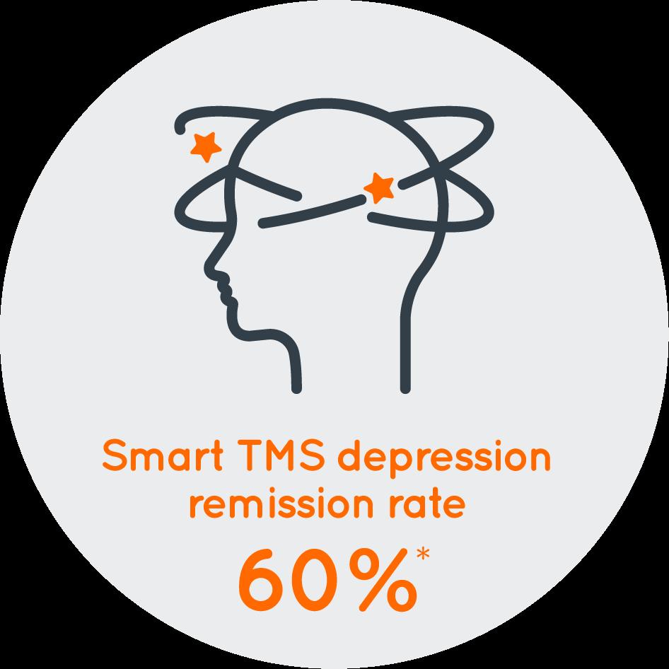 Depression TMS remission